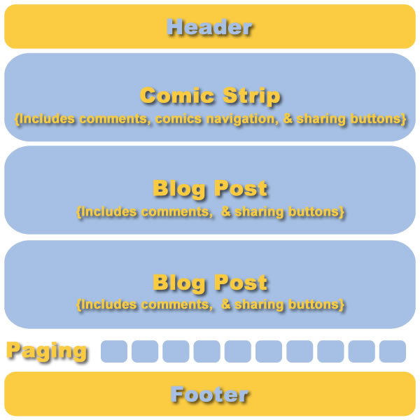 Webcomic Website - Homepage Layout