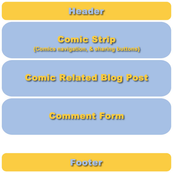 Webcomic Website - Single Page - Comic - Layout